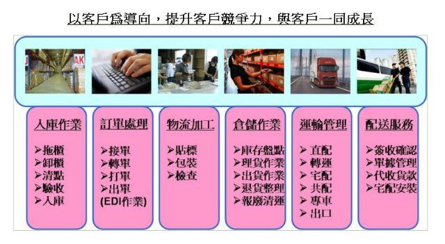 倉儲物流配送推薦-以客戶為導向