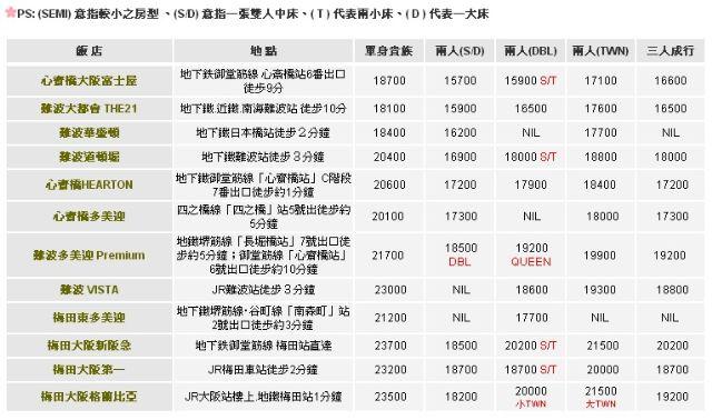 大阪自由行–向阳旅行社 大阪自由行–飞机时刻表 大阪自由行–飞机